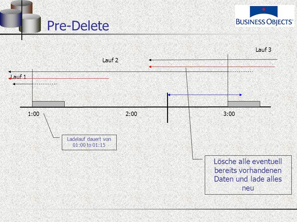 Pre-Delete 1:00 2:00 3:00 Lauf 2 Lauf 1 Lösche alle eventuell bereits vorhandenen Daten und lade alles neu Lauf 3 Ladelauf dauert von 01:00 to 01:15