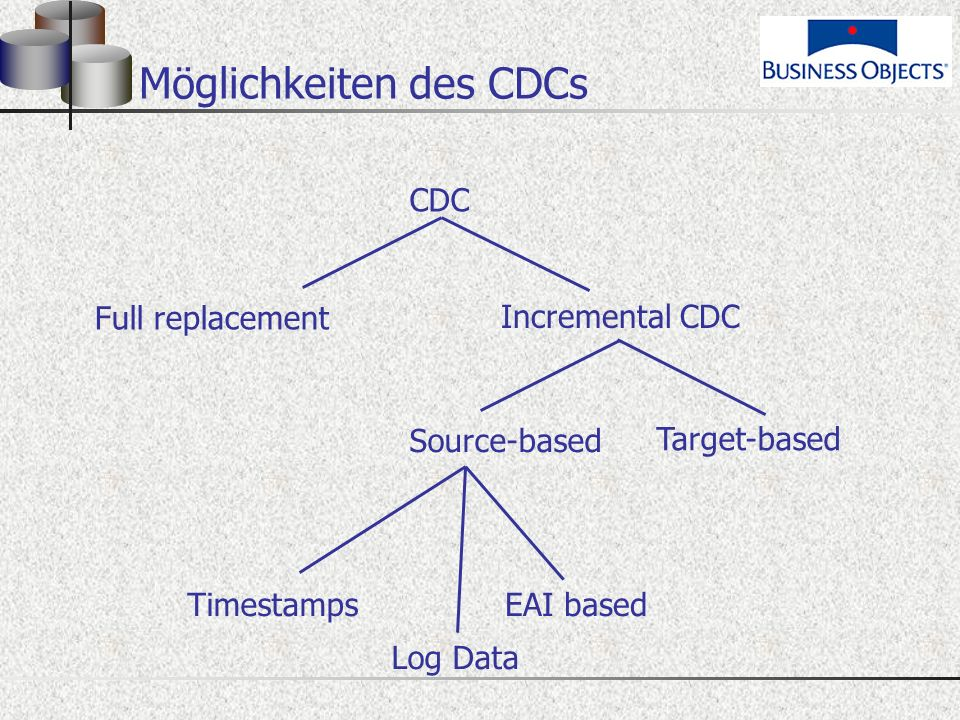 Möglichkeiten des CDCs CDC Full replacement Incremental CDC Source-based Target-based Timestamps Log Data EAI based