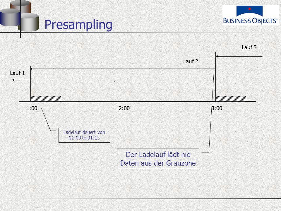 Presampling 1:00 2:00 3:00 Lauf 2 Lauf 1 Der Ladelauf lädt nie Daten aus der Grauzone Lauf 3 Ladelauf dauert von 01:00 to 01:15