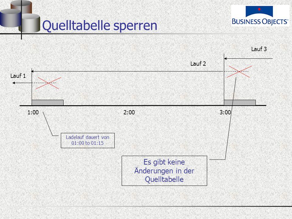 Quelltabelle sperren 1:00 2:00 3:00 Lauf 2 Lauf 1 Es gibt keine Änderungen in der Quelltabelle Lauf 3 Ladelauf dauert von 01:00 to 01:15