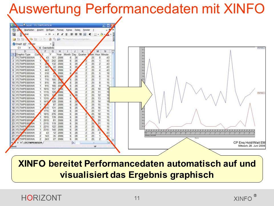 HORIZONT 11 XINFO ® Auswertung Performancedaten mit XINFO XINFO bereitet Performancedaten automatisch auf und visualisiert das Ergebnis graphisch