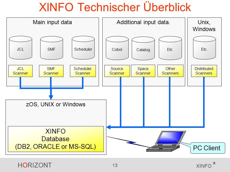 HORIZONT 13 XINFO ® zOS, UNIX or Windows Additional input data.Main input data JCL SMF Scheduler XINFO Technischer Überblick JCL Scanner SMF Scanner Scheduler Scanner XINFO Database (DB2, ORACLE or MS-SQL) PC Client Etc.Cobol Catalog Unix, Windows Etc.