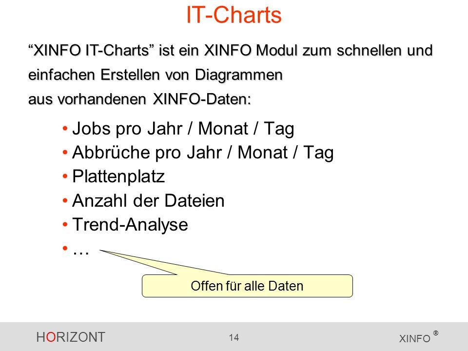 HORIZONT 14 XINFO ® IT-Charts Jobs pro Jahr / Monat / Tag Abbrüche pro Jahr / Monat / Tag Plattenplatz Anzahl der Dateien Trend-Analyse … XINFO IT-Charts ist ein XINFO Modul zum schnellen und einfachen Erstellen von Diagrammen aus vorhandenen XINFO-Daten: Offen für alle Daten