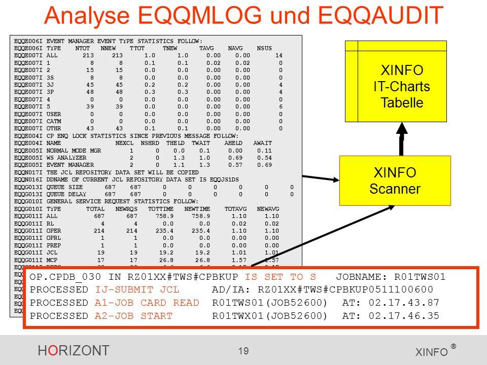 HORIZONT 19 XINFO ® Analyse EQQMLOG und EQQAUDIT EQQE006I EVENT MANAGER EVENT TYPE STATISTICS FOLLOW: EQQE006I TYPE NTOT NNEW TTOT TNEW TAVG NAVG NSUS EQQE007I ALL 213 213 1.0 1.0 0.00 0.00 14 EQQE007I 1 8 8 0.1 0.1 0.02 0.02 0 EQQE007I 2 15 15 0.0 0.0 0.00 0.00 0 EQQE007I 3S 8 8 0.0 0.0 0.00 0.00 0 EQQE007I 3J 45 45 0.2 0.2 0.00 0.00 4 EQQE007I 3P 48 48 0.3 0.3 0.00 0.00 4 EQQE007I 4 0 0 0.0 0.0 0.00 0.00 0 EQQE007I 5 39 39 0.0 0.0 0.00 0.00 6 EQQE007I USER 0 0 0.0 0.0 0.00 0.00 0 EQQE007I CATM 0 0 0.0 0.0 0.00 0.00 0 EQQE007I OTHR 43 43 0.1 0.1 0.00 0.00 0 EQQE004I CP ENQ LOCK STATISTICS SINCE PREVIOUS MESSAGE FOLLOW: EQQE004I NAME NEXCL NSHRD THELD TWAIT AHELD AWAIT EQQE005I NORMAL MODE MGR 1 0 0.0 0.1 0.00 0.11 EQQE005I WS ANALYZER 2 0 1.3 1.0 0.69 0.54 EQQE005I EVENT MANAGER 2 0 1.1 1.3 0.57 0.69 EQQN017I THE JCL REPOSITORY DATA SET WILL BE COPIED EQQN016I DDNAME OF CURRENT JCL REPOSITORY DATA SET IS EQQJS1DS EQQG013I QUEUE SIZE 687 687 0 0 0 0 0 0 EQQG013I QUEUE DELAY 687 687 0 0 0 0 0 0 EQQG010I GENERAL SERVICE REQUEST STATISTICS FOLLOW: EQQG010I TYPE TOTAL NEWRQS TOTTIME NEWTIME TOTAVG NEWAVG EQQG011I ALL 687 687 758.9 758.9 1.10 1.10 EQQG011I RL 4 4 0.0 0.0 0.02 0.02 EQQG011I OPER 214 214 235.4 235.4 1.10 1.10 EQQG011I OPRL 1 1 0.0 0.0 0.00 0.00 EQQG011I PREP 1 1 0.0 0.0 0.00 0.00 EQQG011I JCL 19 19 19.2 19.2 1.01 1.01 EQQG011I MCP 17 17 26.8 26.8 1.57 1.57 EQQG011I DEPC 38 38 6.6 6.6 0.17 0.17 EQQG011I R3P 11 11 0.0 0.0 0.00 0.00 EQQG011I C3C 86 86 188.1 188.1 2.18 2.18 EQQG011I AD 13 13 0.1 0.1 0.01 0.01 EQQG011I WS 126 126 76.1 76.1 0.60 0.60 EQQG011I WSRL 1 1 0.0 0.0 0.00 0.00 EQQG011I CP_G 106 106 203.3 203.3 1.91 1.91 OP.CPDB_030 IN RZ01XX#TWS#CPBKUP IS SET TO S JOBNAME: R01TWS01 PROCESSED IJ-SUBMIT JCL AD/IA: RZ01XX#TWS#CPBKUP0511100600 PROCESSED A1-JOB CARD READ R01TWS01(JOB52600) AT: 02.17.43.87 PROCESSED A2-JOB START R01TWX01(JOB52600) AT: 02.17.46.35 XINFO Scanner XINFO IT-Charts Tabelle