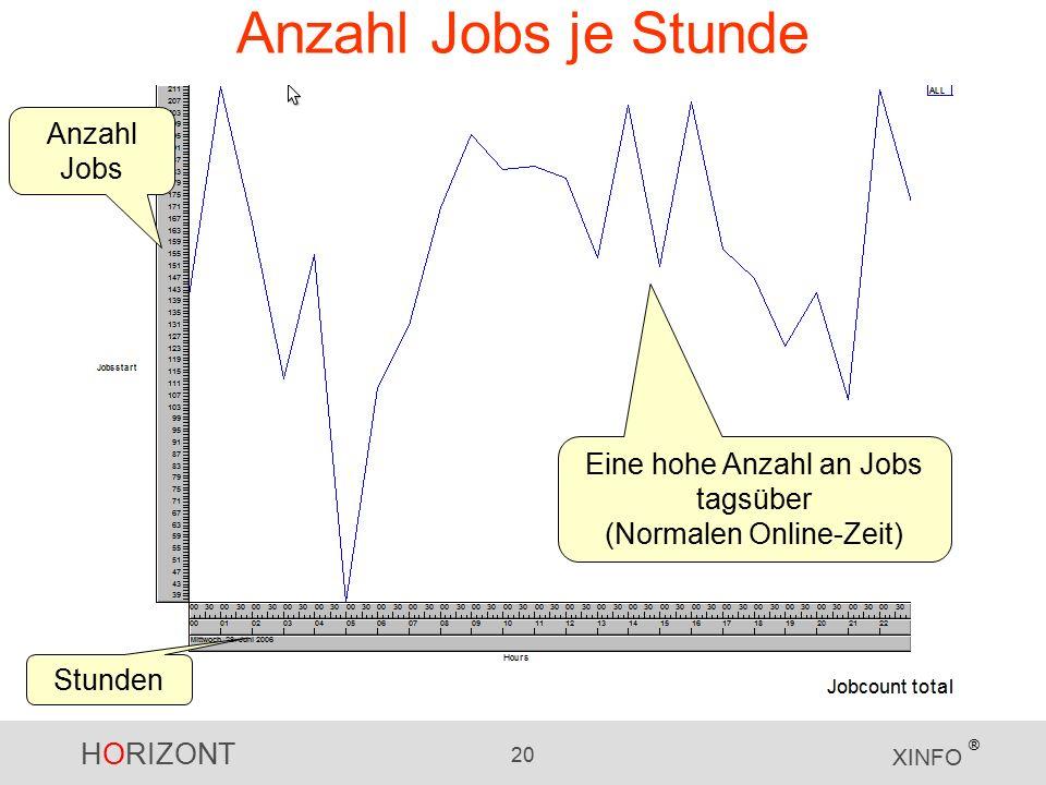 HORIZONT 20 XINFO ® Anzahl Jobs je Stunde Anzahl Jobs Stunden Eine hohe Anzahl an Jobs tagsüber (Normalen Online-Zeit)