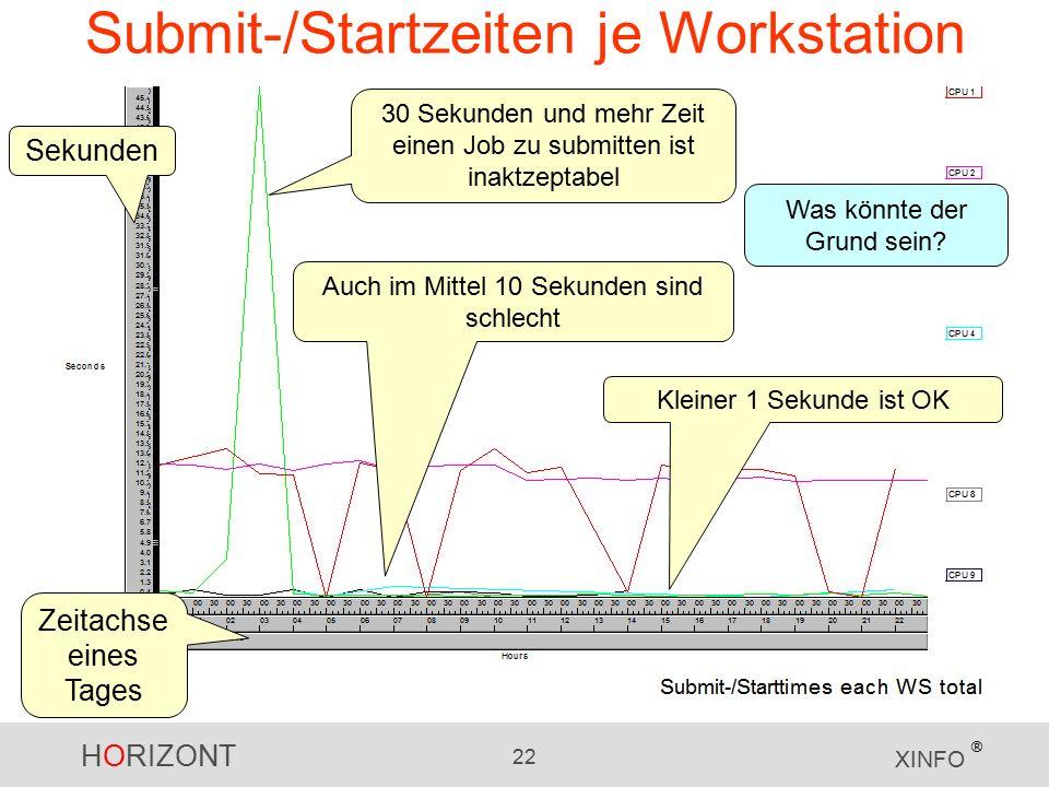 HORIZONT 22 XINFO ® Submit-/Startzeiten je Workstation 30 Sekunden und mehr Zeit einen Job zu submitten ist inaktzeptabel Auch im Mittel 10 Sekunden sind schlecht Was könnte der Grund sein.