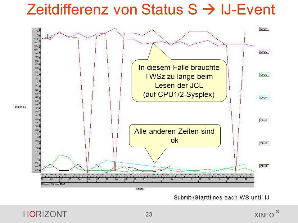 HORIZONT 23 XINFO ® Zeitdifferenz von Status S  IJ-Event In diesem Falle brauchte TWSz zu lange beim Lesen der JCL (auf CPU1/2-Sysplex) Alle anderen Zeiten sind ok