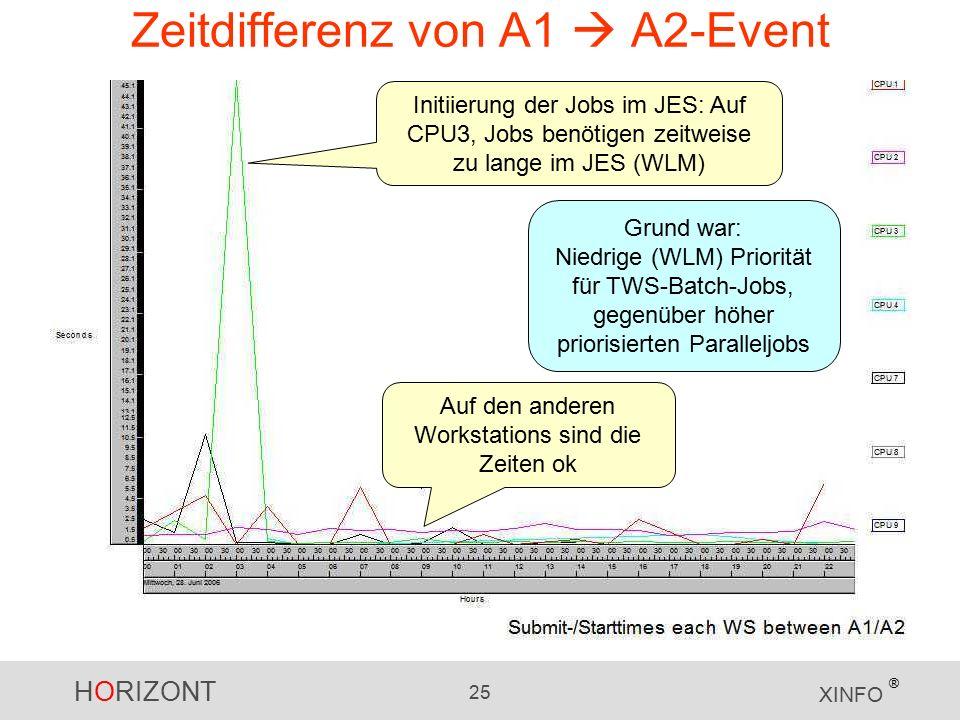 HORIZONT 25 XINFO ® Zeitdifferenz von A1  A2-Event Initiierung der Jobs im JES: Auf CPU3, Jobs benötigen zeitweise zu lange im JES (WLM) Auf den anderen Workstations sind die Zeiten ok Grund war: Niedrige (WLM) Priorität für TWS-Batch-Jobs, gegenüber höher priorisierten Paralleljobs