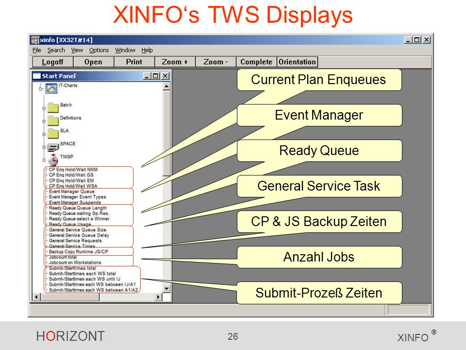 HORIZONT 26 XINFO ® XINFO's TWS Displays Current Plan Enqueues Submit-Prozeß Zeiten Event Manager Ready Queue General Service Task CP & JS Backup Zeit