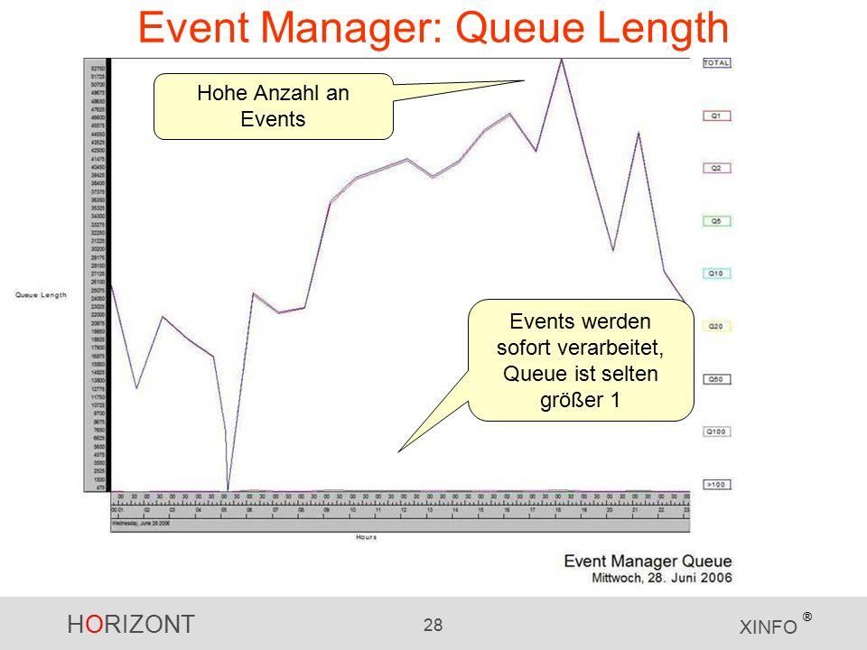 HORIZONT 28 XINFO ® Event Manager: Queue Length Hohe Anzahl an Events Events werden sofort verarbeitet, Queue ist selten größer 1