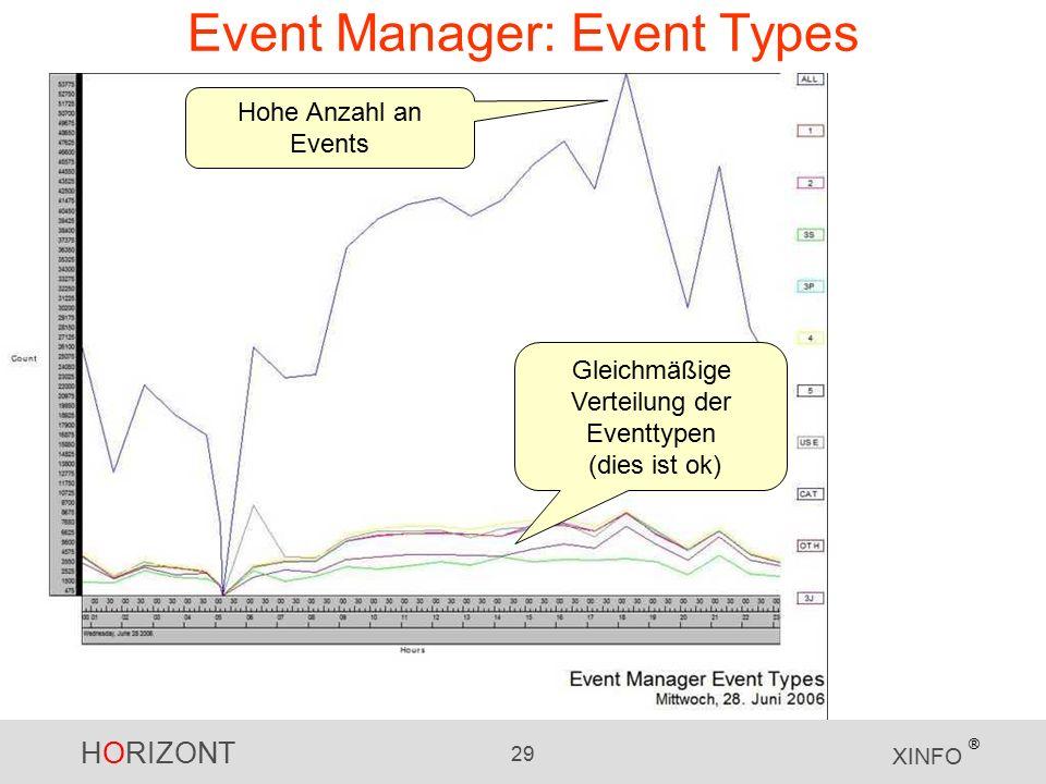 HORIZONT 29 XINFO ® Event Manager: Event Types Hohe Anzahl an Events Gleichmäßige Verteilung der Eventtypen (dies ist ok)