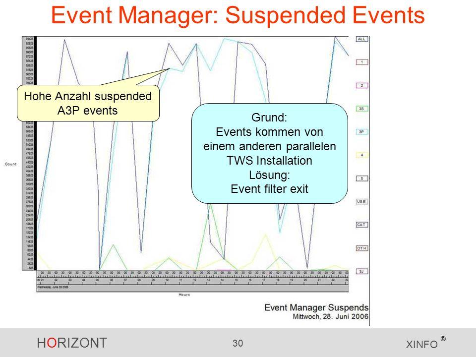 HORIZONT 30 XINFO ® Event Manager: Suspended Events Hohe Anzahl suspended A3P events Grund: Events kommen von einem anderen parallelen TWS Installation Lösung: Event filter exit