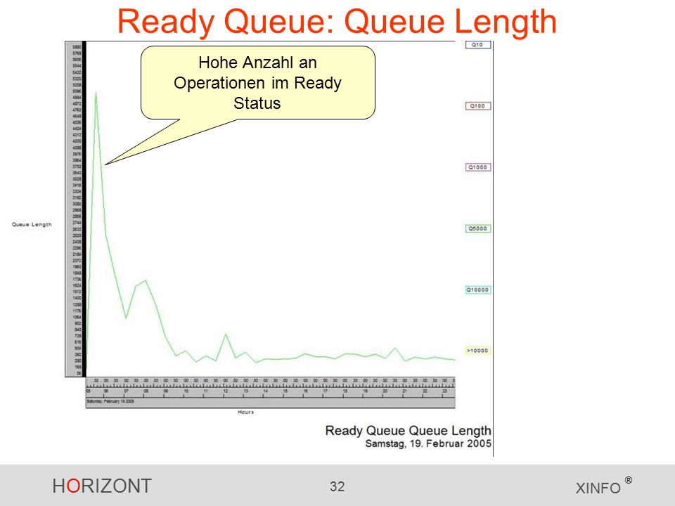 HORIZONT 32 XINFO ® Ready Queue: Queue Length Hohe Anzahl an Operationen im Ready Status