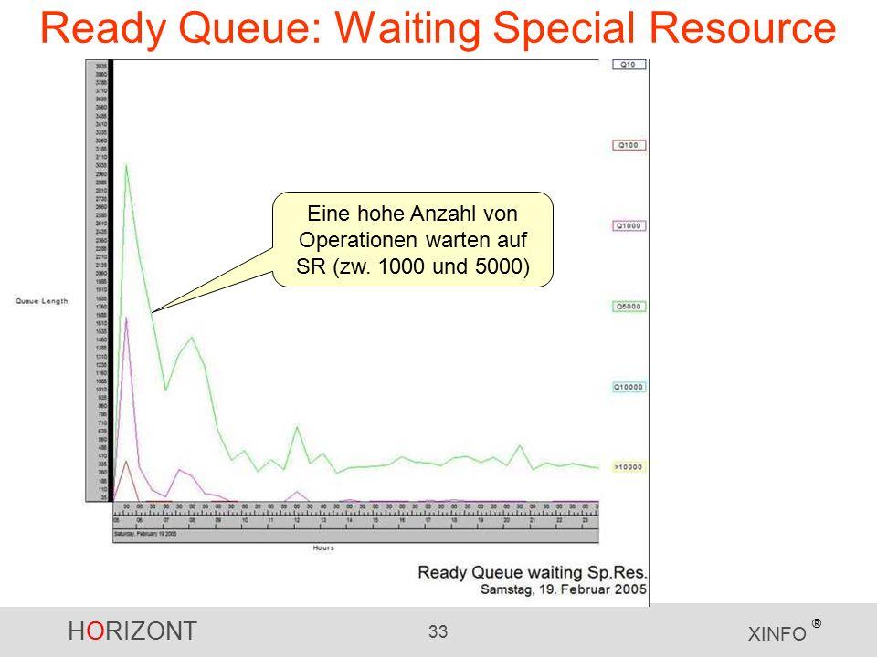 HORIZONT 33 XINFO ® Ready Queue: Waiting Special Resource Eine hohe Anzahl von Operationen warten auf SR (zw.