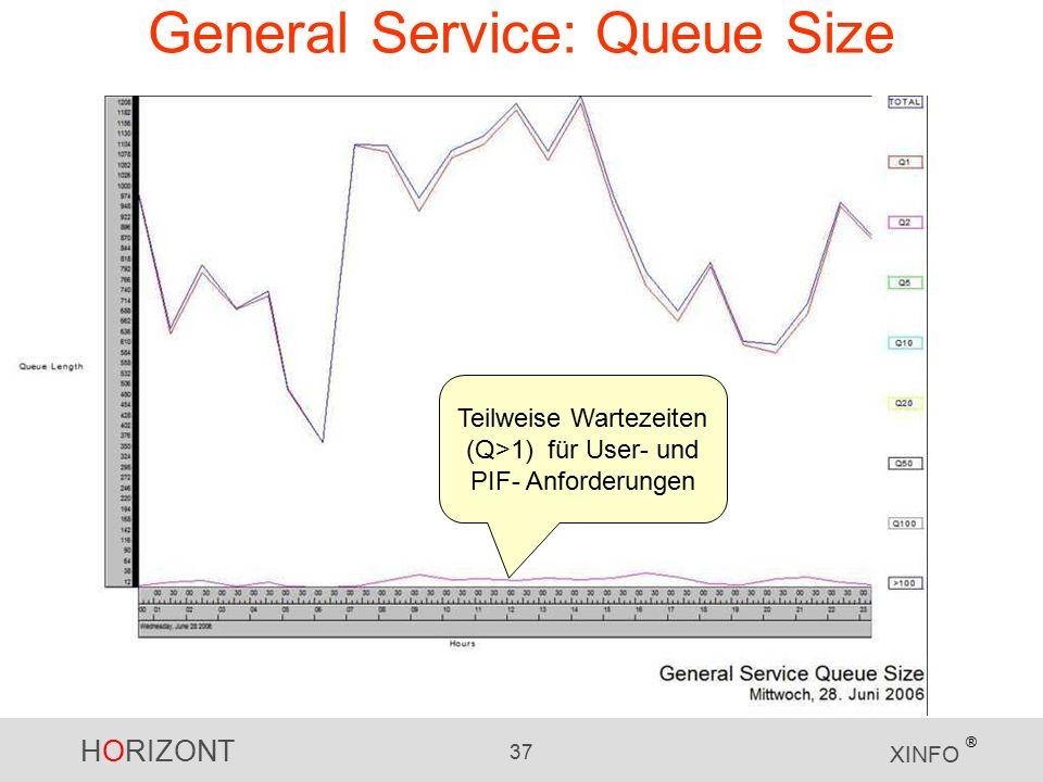 HORIZONT 37 XINFO ® General Service: Queue Size Teilweise Wartezeiten (Q>1) für User- und PIF- Anforderungen