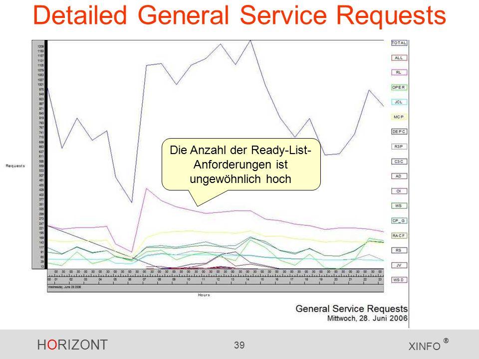 HORIZONT 39 XINFO ® Detailed General Service Requests Die Anzahl der Ready-List- Anforderungen ist ungewöhnlich hoch
