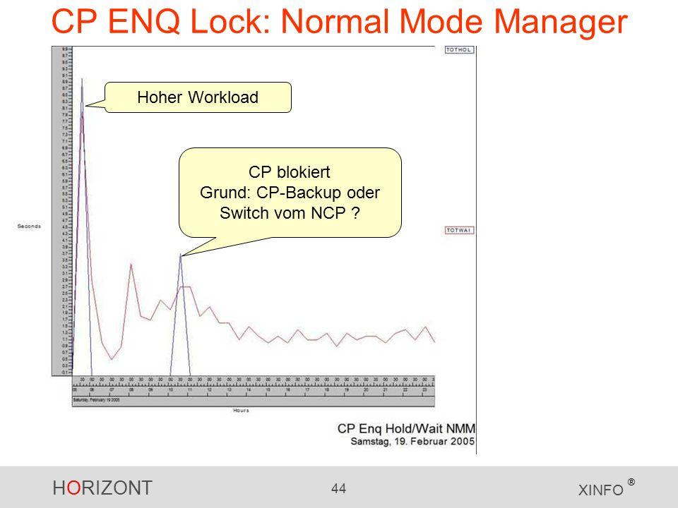 HORIZONT 44 XINFO ® CP ENQ Lock: Normal Mode Manager CP blokiert Grund: CP-Backup oder Switch vom NCP .