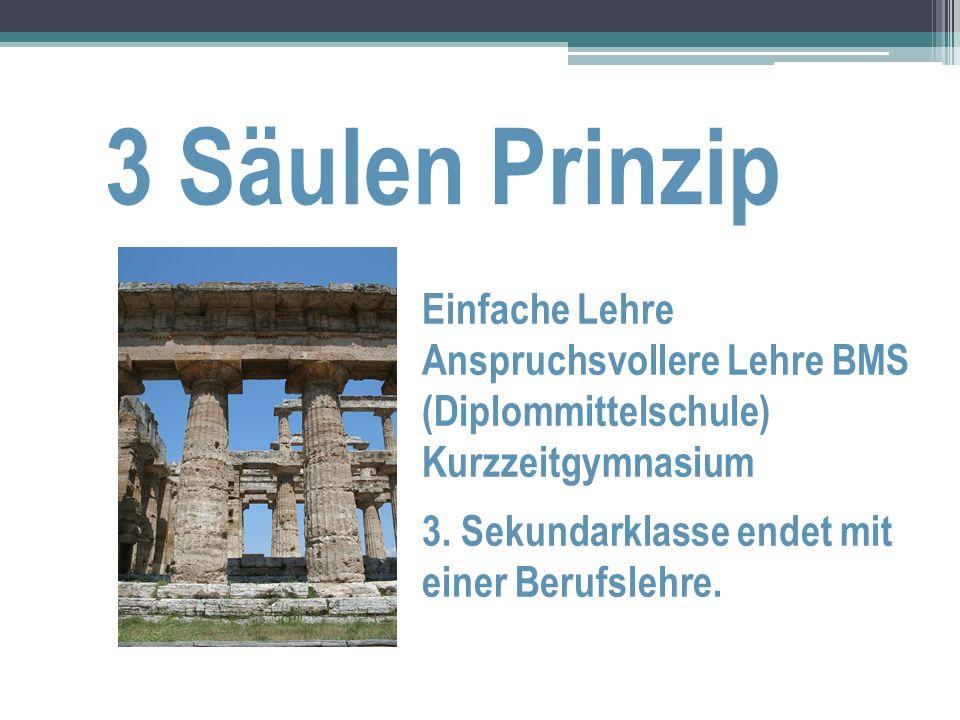 3 Säulen Prinzip Einfache Lehre Anspruchsvollere Lehre BMS (Diplommittelschule) Kurzzeitgymnasium 3. Sekundarklasse endet mit einer Berufslehre.