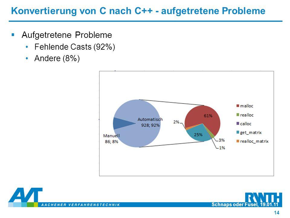 Konvertierung von C nach C++ - aufgetretene Probleme  Aufgetretene Probleme Fehlende Casts (92%) Andere (8%) Schnaps oder Fusel, 19.01.11 14