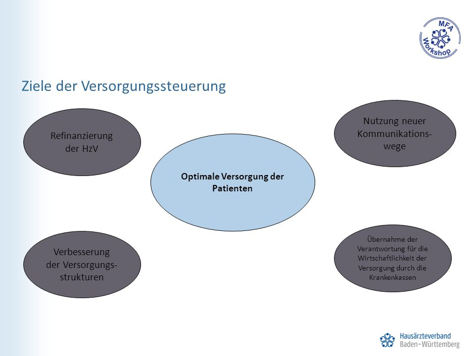 Ziele der Versorgungssteuerung Optimale Versorgung der Patienten Refinanzierung der HzV Verbesserung der Versorgungs- strukturen Nutzung neuer Kommunikations- wege Übernahme der Verantwortung für die Wirtschaftlichkeit der Versorgung durch die Krankenkassen