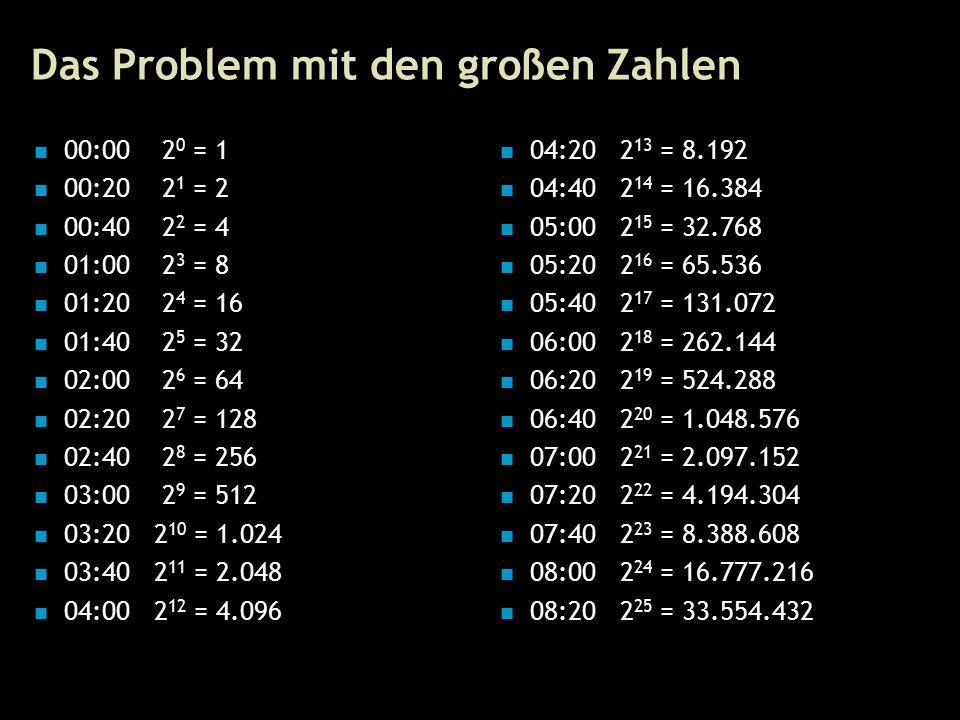 11 Das Problem mit den großen Zahlen 00:00 2 0 = 1 00:20 2 1 = 2 00:40 2 2 = 4 01:00 2 3 = 8 01:20 2 4 = 16 01:40 2 5 = 32 02:00 2 6 = 64 02:20 2 7 = 128 02:40 2 8 = 256 03:00 2 9 = 512 03:20 2 10 = 1.024 03:40 2 11 = 2.048 04:00 2 12 = 4.096 04:20 2 13 = 8.192 04:40 2 14 = 16.384 05:00 2 15 = 32.768 05:20 2 16 = 65.536 05:40 2 17 = 131.072 06:00 2 18 = 262.144 06:20 2 19 = 524.288 06:40 2 20 = 1.048.576 07:00 2 21 = 2.097.152 07:20 2 22 = 4.194.304 07:40 2 23 = 8.388.608 08:00 2 24 = 16.777.216 08:20 2 25 = 33.554.432