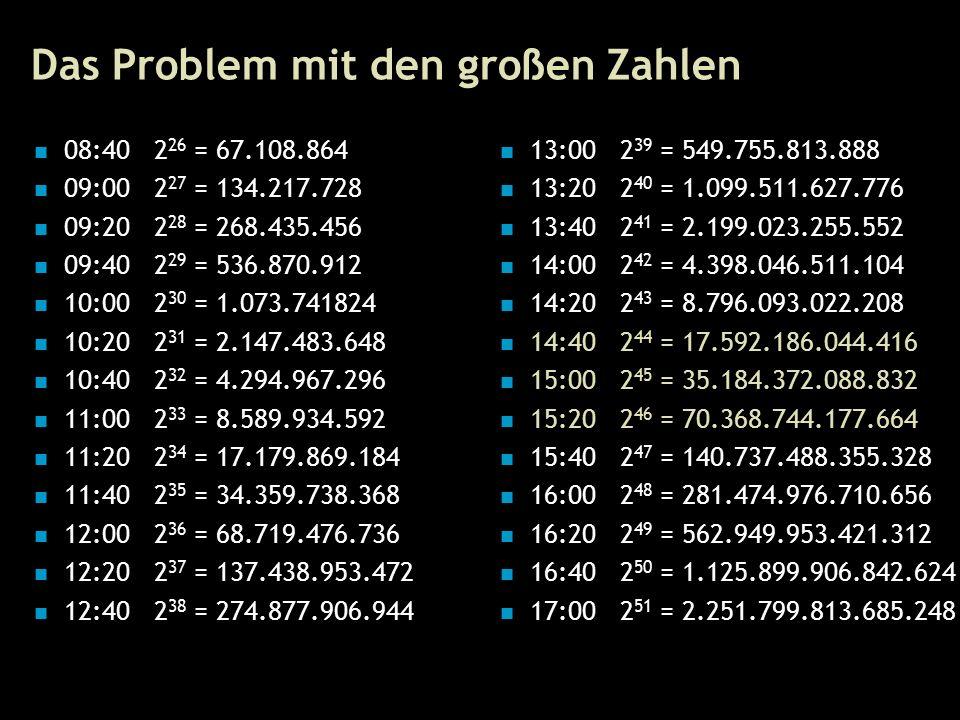 12 Das Problem mit den großen Zahlen 08:40 2 26 = 67.108.864 09:00 2 27 = 134.217.728 09:20 2 28 = 268.435.456 09:40 2 29 = 536.870.912 10:00 2 30 = 1.073.741824 10:20 2 31 = 2.147.483.648 10:40 2 32 = 4.294.967.296 11:00 2 33 = 8.589.934.592 11:20 2 34 = 17.179.869.184 11:40 2 35 = 34.359.738.368 12:00 2 36 = 68.719.476.736 12:20 2 37 = 137.438.953.472 12:40 2 38 = 274.877.906.944 13:00 2 39 = 549.755.813.888 13:20 2 40 = 1.099.511.627.776 13:40 2 41 = 2.199.023.255.552 14:00 2 42 = 4.398.046.511.104 14:20 2 43 = 8.796.093.022.208 14:40 2 44 = 17.592.186.044.416 15:00 2 45 = 35.184.372.088.832 15:20 2 46 = 70.368.744.177.664 15:40 2 47 = 140.737.488.355.328 16:00 2 48 = 281.474.976.710.656 16:20 2 49 = 562.949.953.421.312 16:40 2 50 = 1.125.899.906.842.624 17:00 2 51 = 2.251.799.813.685.248
