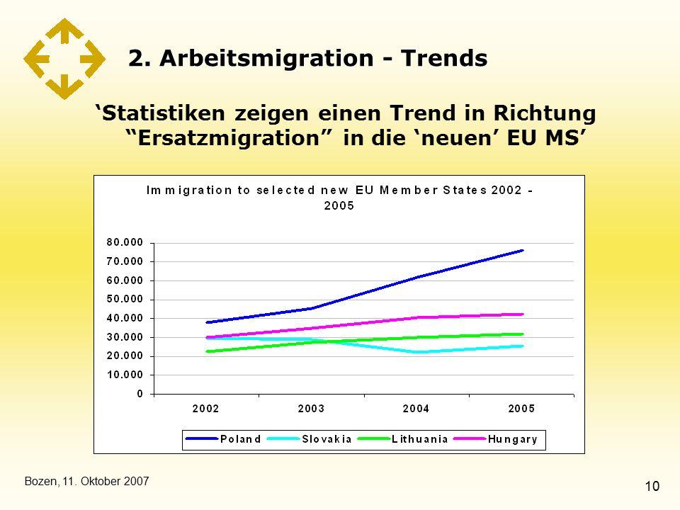 """Bozen, 11. Oktober 2007 10 2. Arbeitsmigration - Trends 'Statistiken zeigen einen Trend in Richtung """"Ersatzmigration"""" in die 'neuen' EU MS'"""