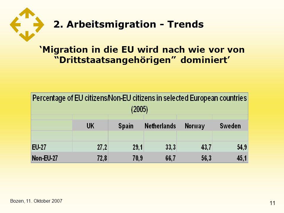"""Bozen, 11. Oktober 2007 11 2. Arbeitsmigration - Trends 'Migration in die EU wird nach wie vor von """"Drittstaatsangehörigen"""" dominiert'"""