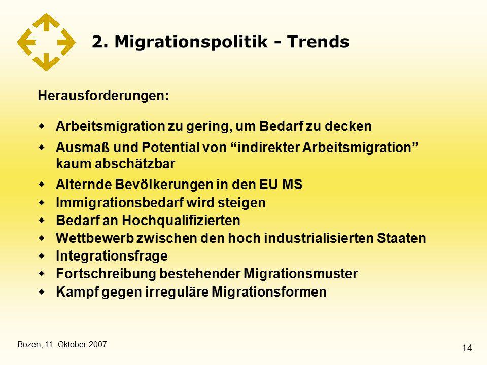 Bozen, 11. Oktober 2007 14 2. Migrationspolitik - Trends Herausforderungen:  Arbeitsmigration zu gering, um Bedarf zu decken  Ausmaß und Potential v