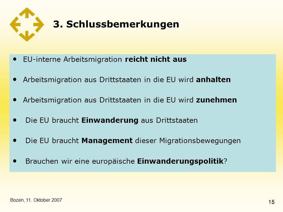 Bozen, 11. Oktober 2007 15 3. Schlussbemerkungen EU-interne Arbeitsmigration reicht nicht aus Arbeitsmigration aus Drittstaaten in die EU wird anhalte