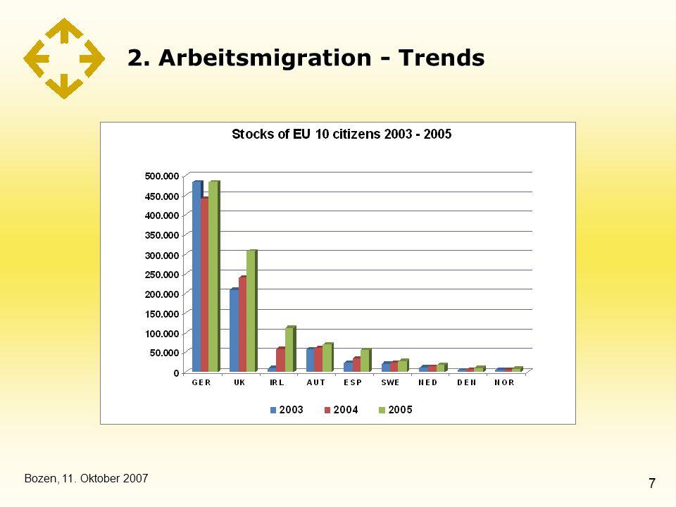 Bozen, 11. Oktober 2007 7 2. Arbeitsmigration - Trends