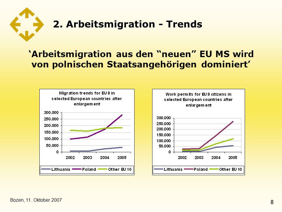 """Bozen, 11. Oktober 2007 8 2. Arbeitsmigration - Trends 'Arbeitsmigration aus den """"neuen"""" EU MS wird von polnischen Staatsangehörigen dominiert'"""