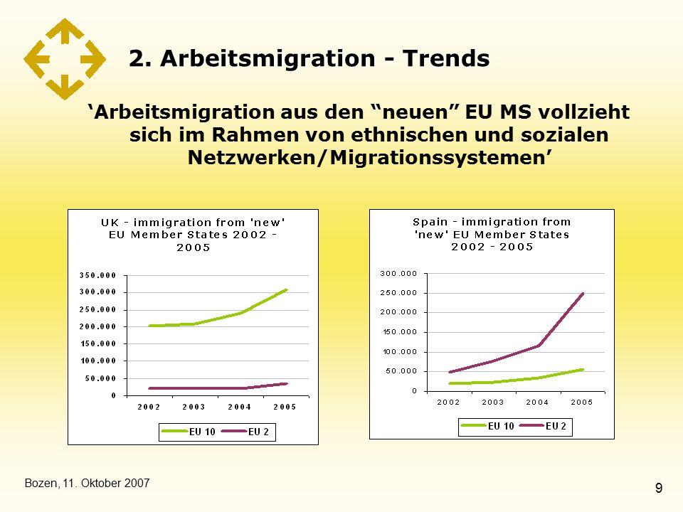 """Bozen, 11. Oktober 2007 9 2. Arbeitsmigration - Trends 'Arbeitsmigration aus den """"neuen"""" EU MS vollzieht sich im Rahmen von ethnischen und sozialen Ne"""