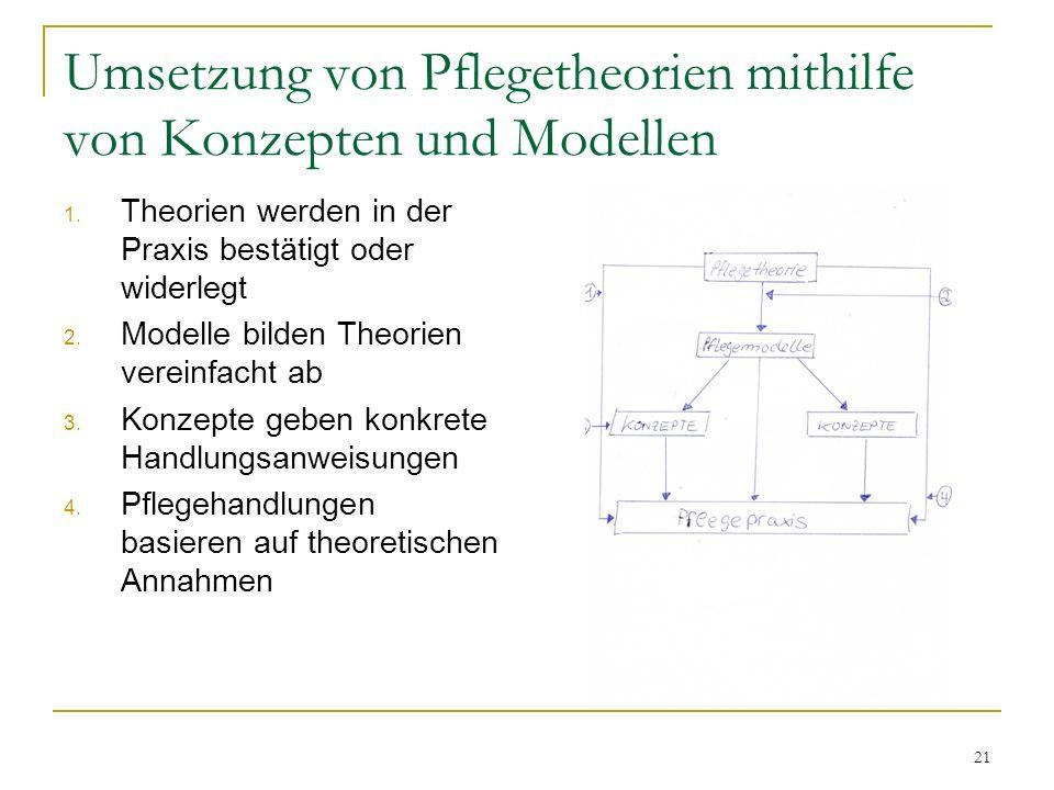 21 Umsetzung von Pflegetheorien mithilfe von Konzepten und Modellen 1.