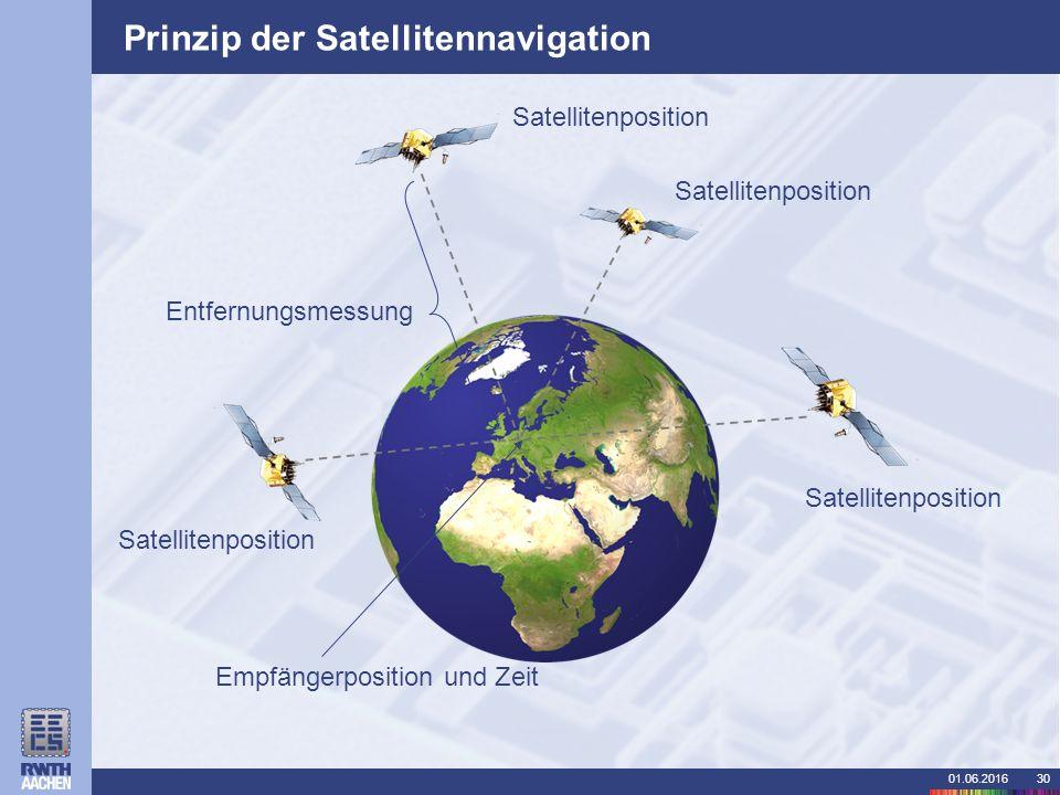 01.06.201630 Prinzip der Satellitennavigation Empfängerposition und Zeit Satellitenposition Entfernungsmessung Satellitenposition