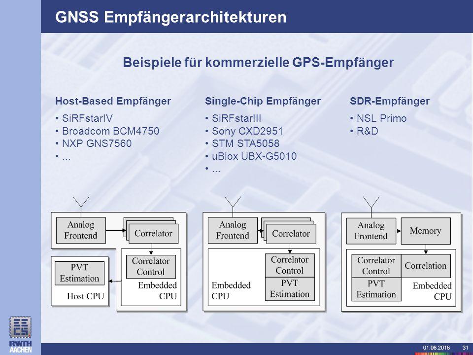 01.06.201631 GNSS Empfängerarchitekturen Host-Based Empfänger SiRFstarIV Broadcom BCM4750 NXP GNS7560...