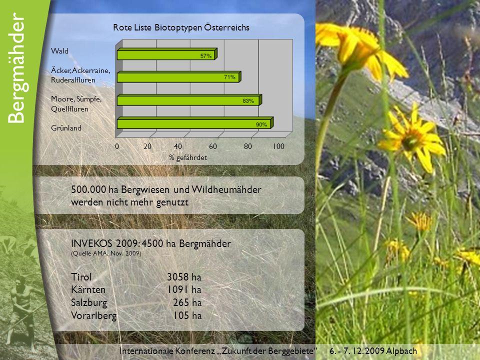 500.000 ha Bergwiesen und Wildheumähder werden nicht mehr genutzt INVEKOS 2009: 4500 ha Bergmähder (Quelle AMA, Nov.