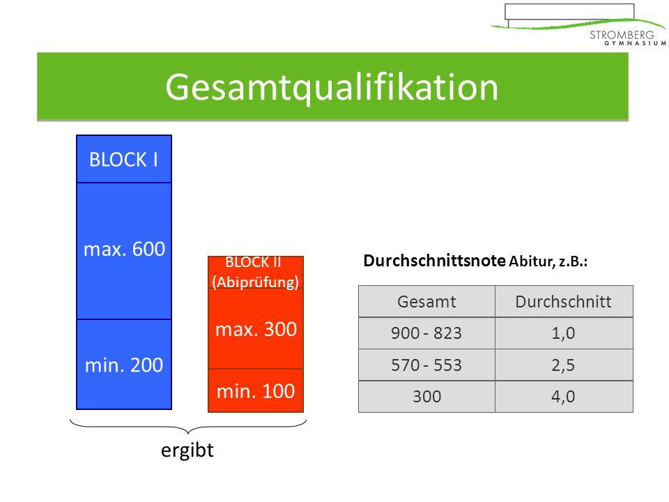 Gesamtqualifikation 40 Kurse m. einfacher Wertung davon höchstens 20% rote Kurse.