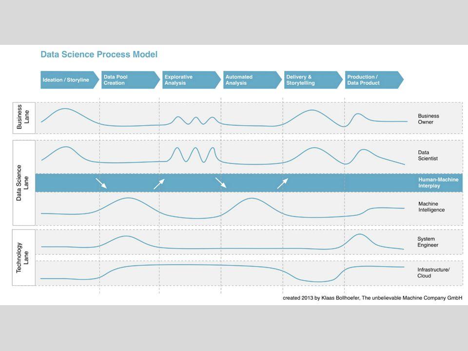 5 Die Daten skalieren Die Prinzipien bleiben gleich Die Werkzeuge müssen angepasst werden Und mit Big Data?