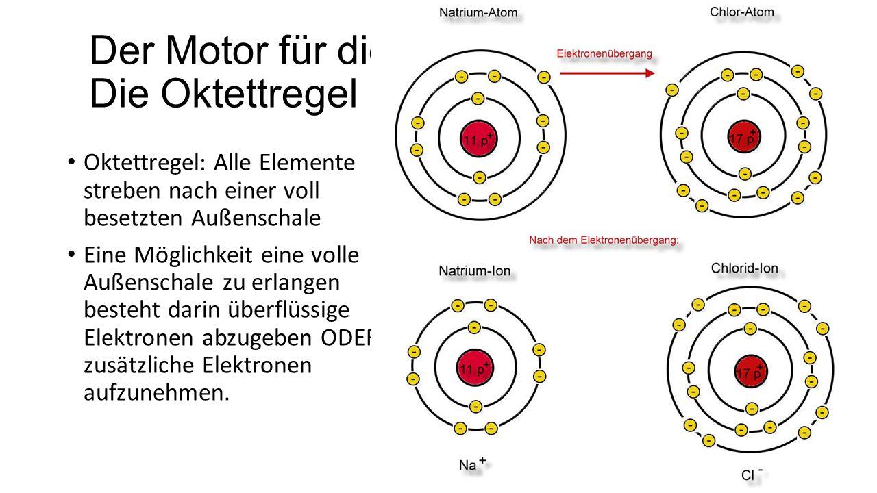 Durch die Ionen ist die Löslichkeit erklärlich: