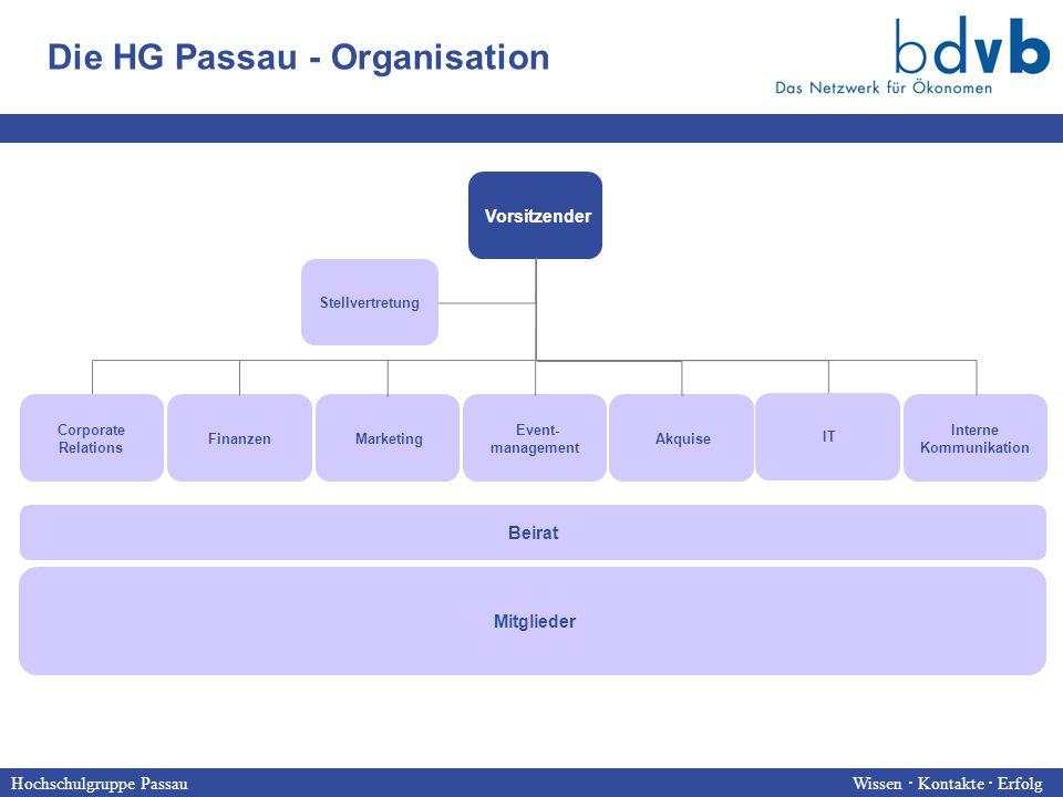 Hochschulgruppe Passau Wissen  Kontakte  Erfolg Vorsitzender Corporate Relations Finanzen Marketing Event- management Akquise IT Interne Kommunikation Die HG Passau - Organisation Mitglieder Stellvertretung Beirat