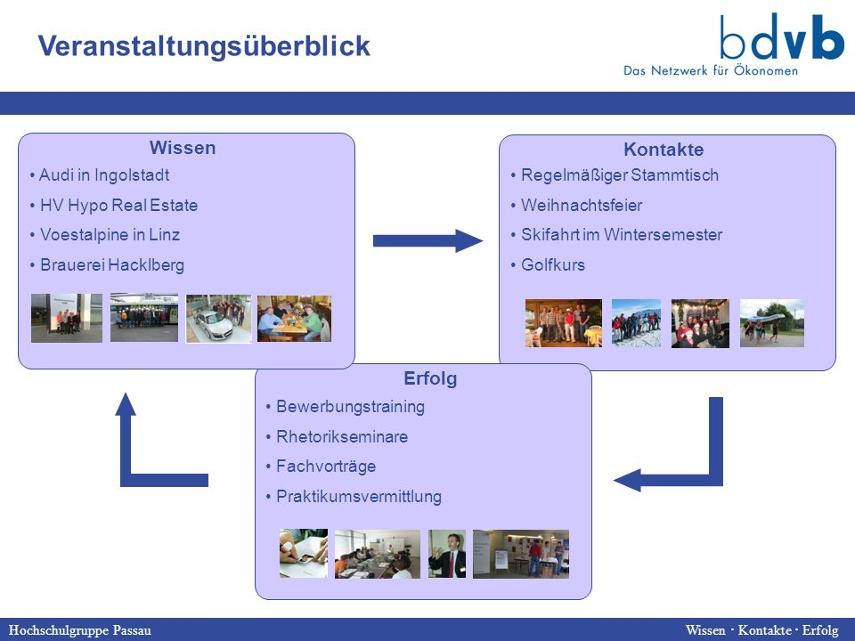 Hochschulgruppe Passau Wissen  Kontakte  Erfolg HG Passau hat sich innerhalb der letzten Jahren zu einem der größten außeruniversitären Verbände engagierter Passauer Wirtschaftswissenschaftler entwickelt Teamwork Soft Skills SpaßEngagement Kreativität Erfolgsfaktoren Erfolgsfaktoren der HG Passau