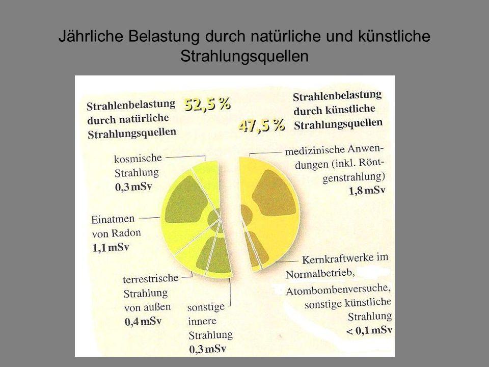 Jährliche Belastung durch natürliche und künstliche Strahlungsquellen