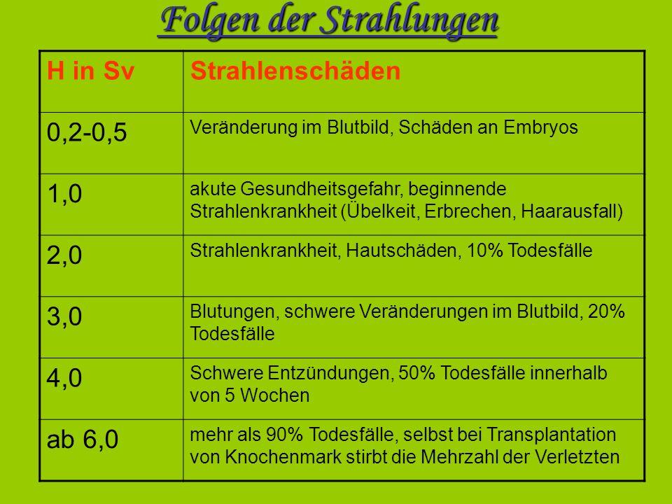 Folgen der Strahlungen H in SvStrahlenschäden 0,2-0,5 Veränderung im Blutbild, Schäden an Embryos 1,0 akute Gesundheitsgefahr, beginnende Strahlenkran