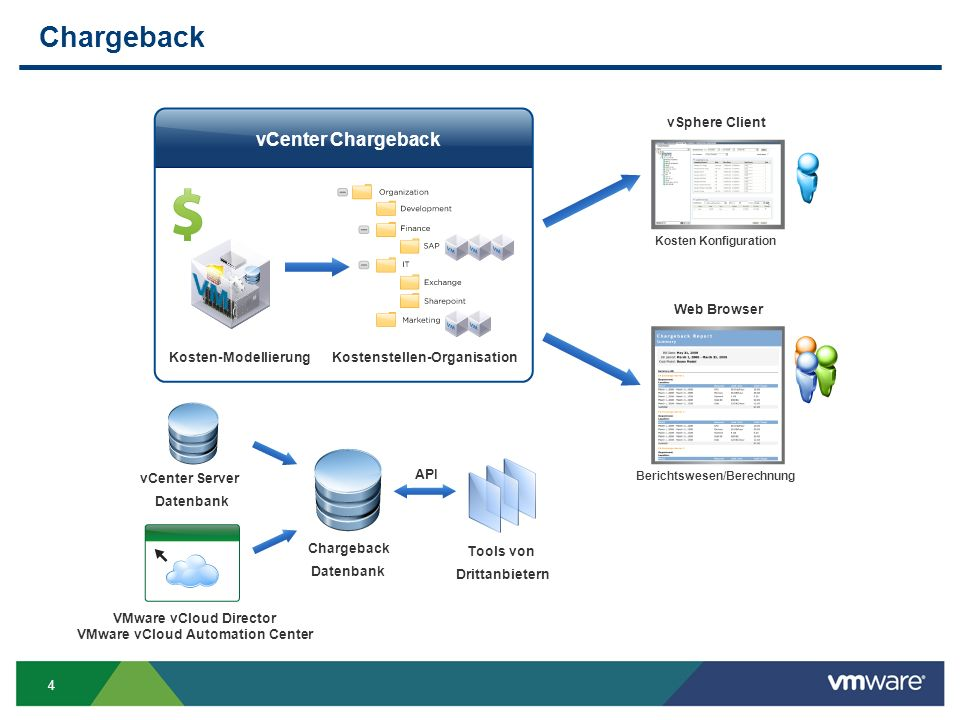 4 Chargeback Kosten-Modellierung Chargeback Datenbank API Tools von Drittanbietern vSphere Client Web Browser VMware vCloud Director VMware vCloud Automation Center vCenter Server Datenbank Kostenstellen-Organisation Berichtswesen/Berechnung Kosten Konfiguration vCenter Chargeback