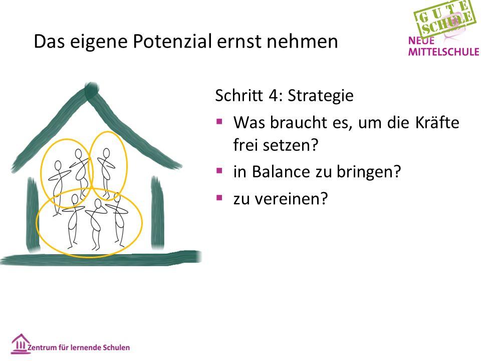 Das eigene Potenzial ernst nehmen Schritt 4: Strategie  Was braucht es, um die Kräfte frei setzen.