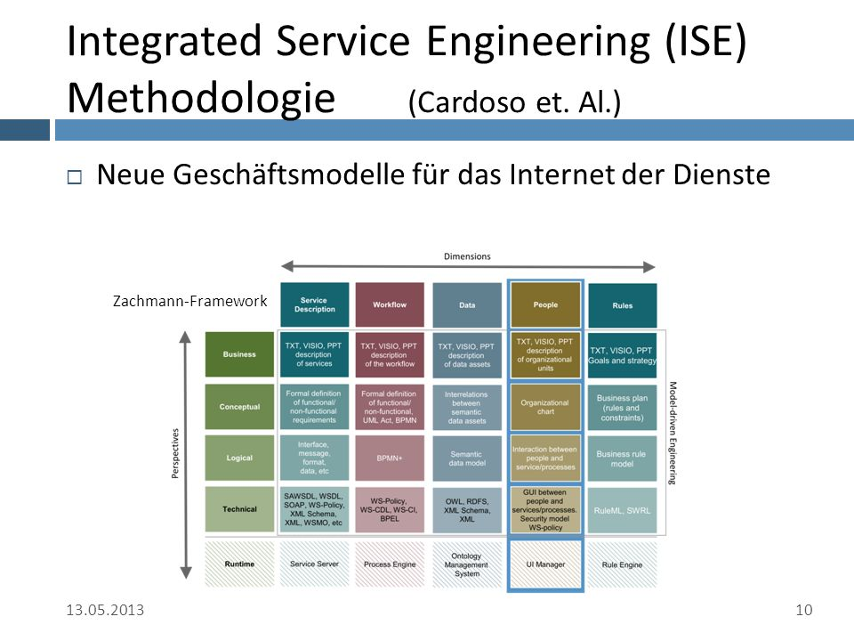 Integrated Service Engineering (ISE) Methodologie (Cardoso et.