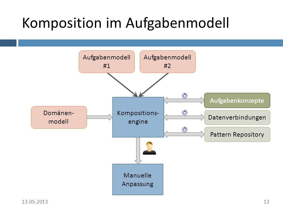 Komposition im Aufgabenmodell 13.05.201313 Kompositions- engine Manuelle Anpassung Aufgabenmodell #1 Aufgabenmodell #2 Domänen- modell Pattern Repository Datenverbindungen Aufgabenkonzepte