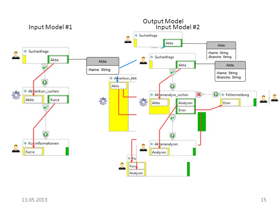 13.05.201315 Input Model #1 Input Model #2 Output Model