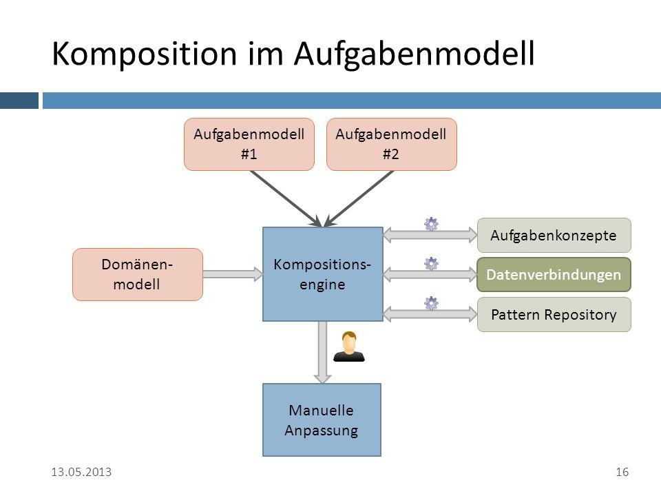 Datenverbindungen Komposition im Aufgabenmodell 13.05.201316 Kompositions- engine Manuelle Anpassung Aufgabenmodell #1 Aufgabenmodell #2 Domänen- modell Pattern Repository Aufgabenkonzepte